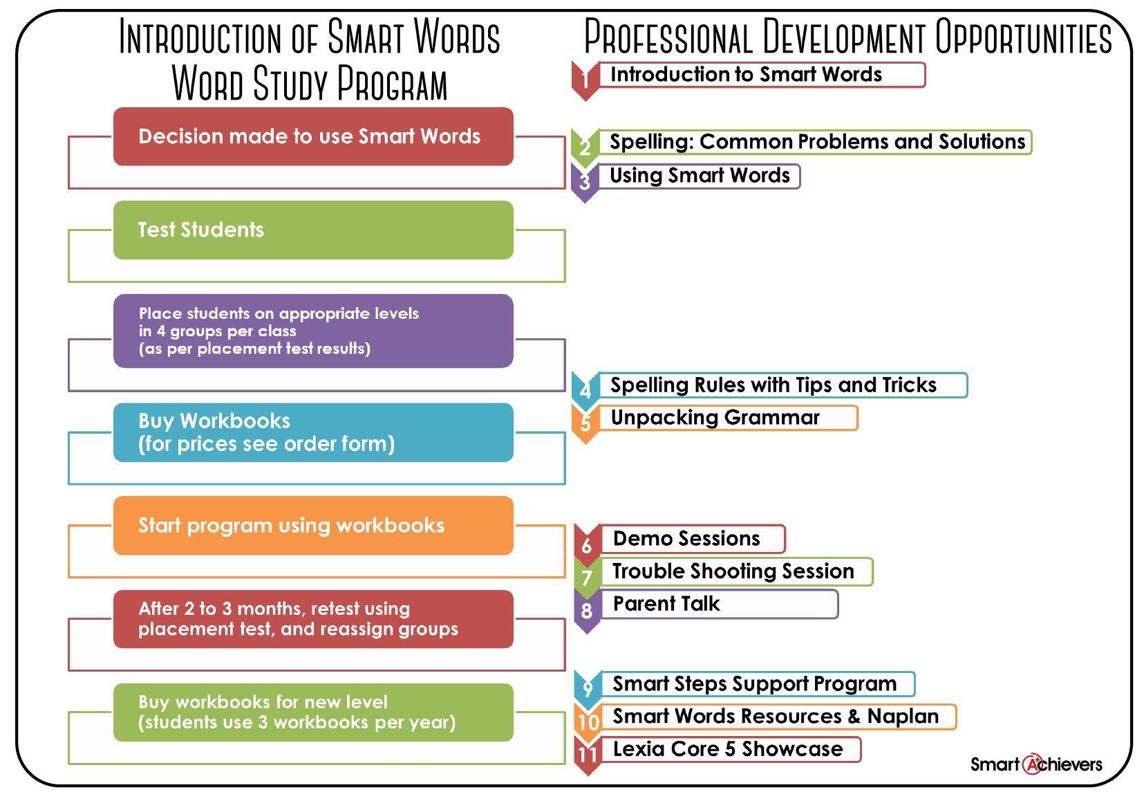 SMART WORDS ~ Smart Achievers